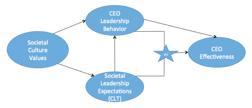 cultural influences on leadership