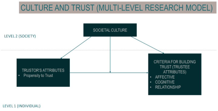 Culture and Trust